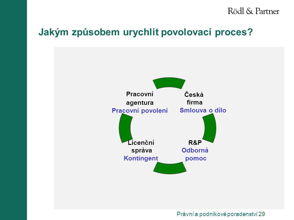 Právní a podnikové poradenství 29 Jakým způsobem urychlit povolovací proces? Česká firma Smlouva o dílo R&P Odborná pomoc Licenční správa Kontingent P