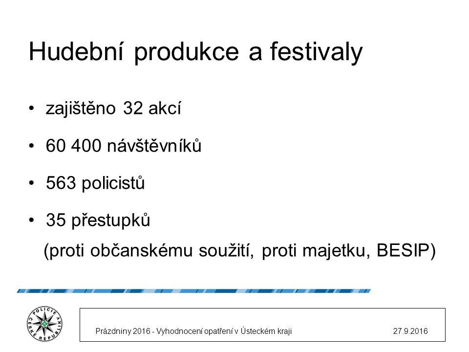 Hudební produkce a festivaly zajištěno 32 akcí 60 400 návštěvníků 563 policistů 35 přestupků (proti občanskému soužití, proti majetku, BESIP) 27.9.2016Prázdniny 2016 - Vyhodnocení opatření v Ústeckém kraji
