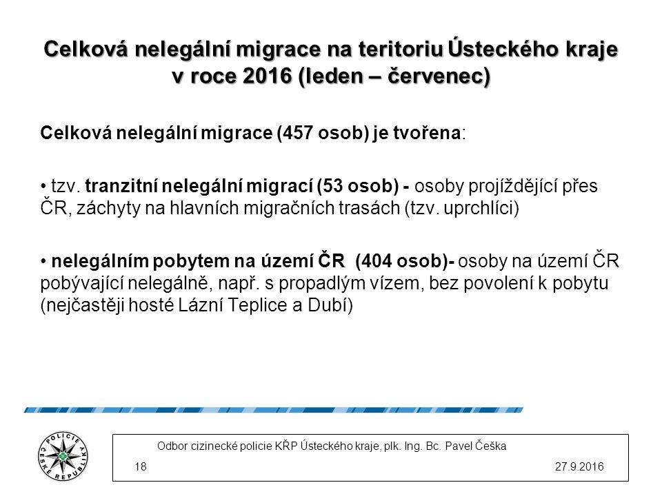 Celková nelegální migrace na teritoriu Ústeckého kraje v roce 2016 (leden – červenec) Celková nelegální migrace (457 osob) je tvořena: tzv.