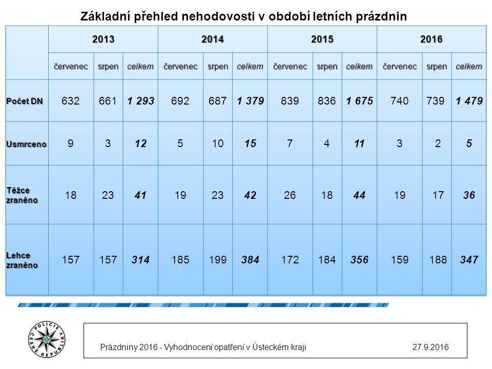 27.9.2016Prázdniny 2016 - Vyhodnocení opatření v Ústeckém kraji Základní přehled nehodovosti v období letních prázdnin