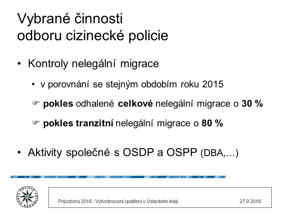 Vybrané činnosti odboru cizinecké policie Kontroly nelegální migrace v porovnání se stejným obdobím roku 2015  pokles odhalené celkové nelegální migrace o 30 %  pokles tranzitní nelegální migrace o 80 % Aktivity společné s OSDP a OSPP (DBA,…) 27.9.2016Prázdniny 2016 - Vyhodnocení opatření v Ústeckém kraji