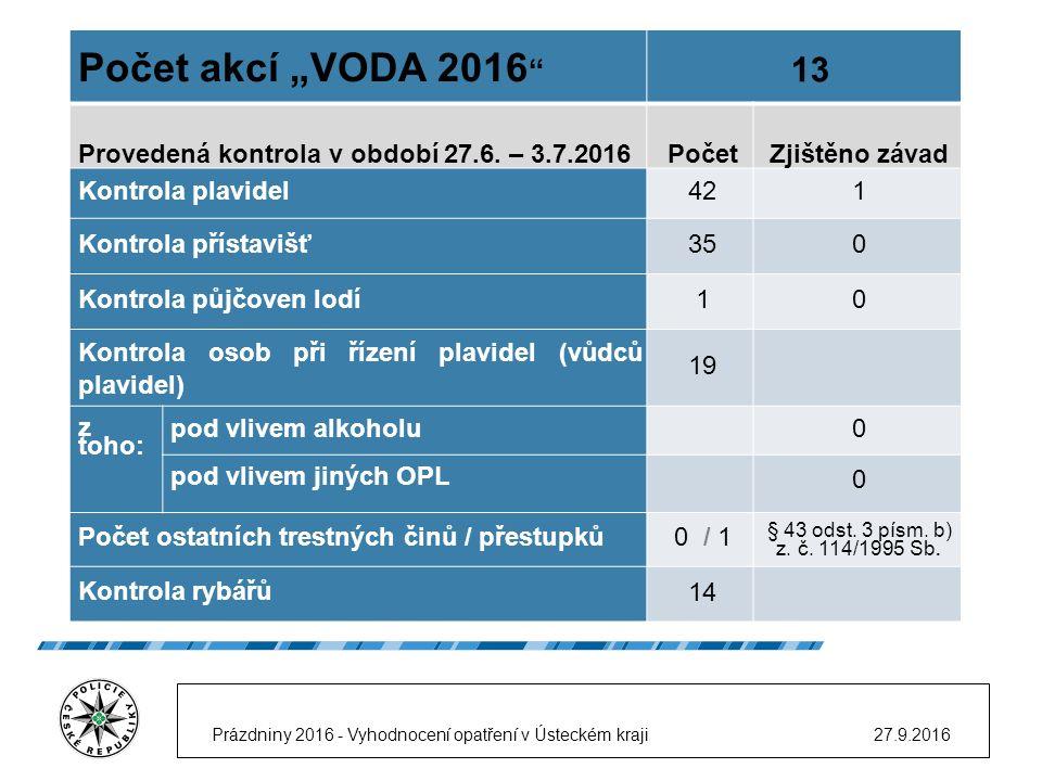 """Počet akcí """"VODA 2016 13 Provedená kontrola v období 27.6."""