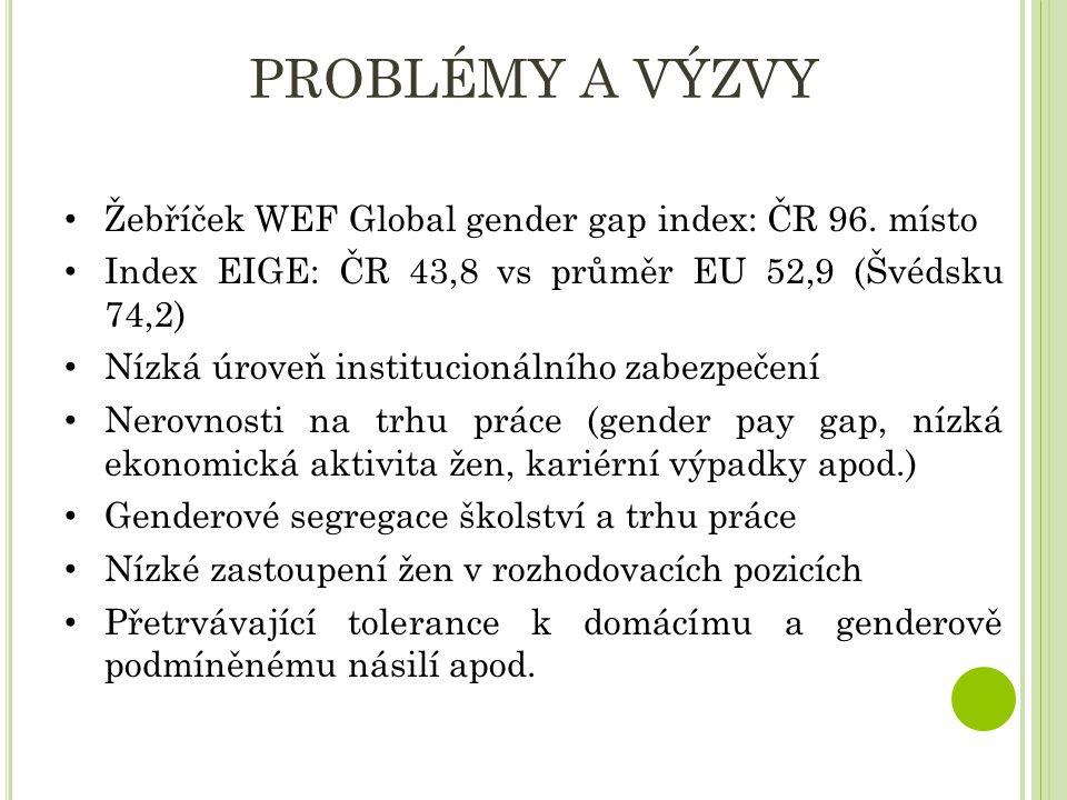 PROBLÉMY A VÝZVY Žebříček WEF Global gender gap index: ČR 96. místo Index EIGE: ČR 43,8 vs průměr EU 52,9 (Švédsku 74,2) Nízká úroveň institucionálníh