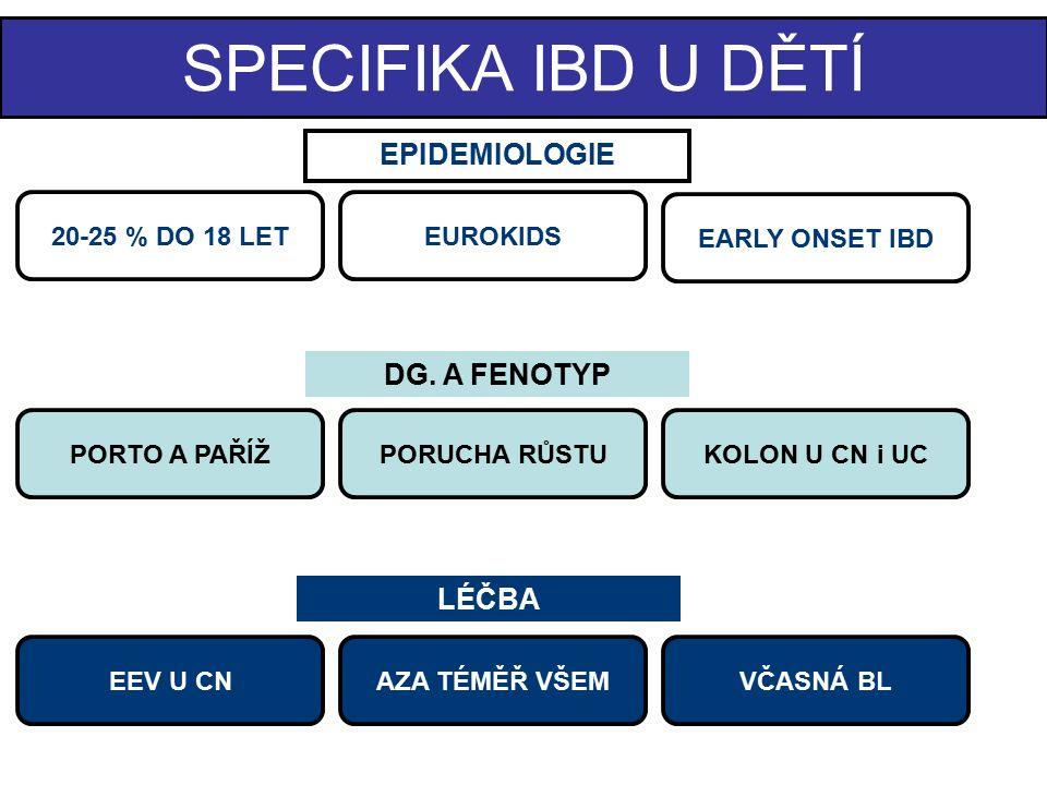 Epidemiologie IBD se vyvine v dětství či adolescenci cca u 25% pacientů IBD pozorovány již u kojenců (IBD-like?) Nejvyšší incidence je popisována v Kanadě, Norsku, Švédsku, Finsku, UK a Irsku Incidence CD neustále narůstá X UC - zejména u adolescentů UC mírně častěji u chlapců X CD CDUC Incidence / 100 0003-4<=15 Prevalence / 100 00030-100100-200