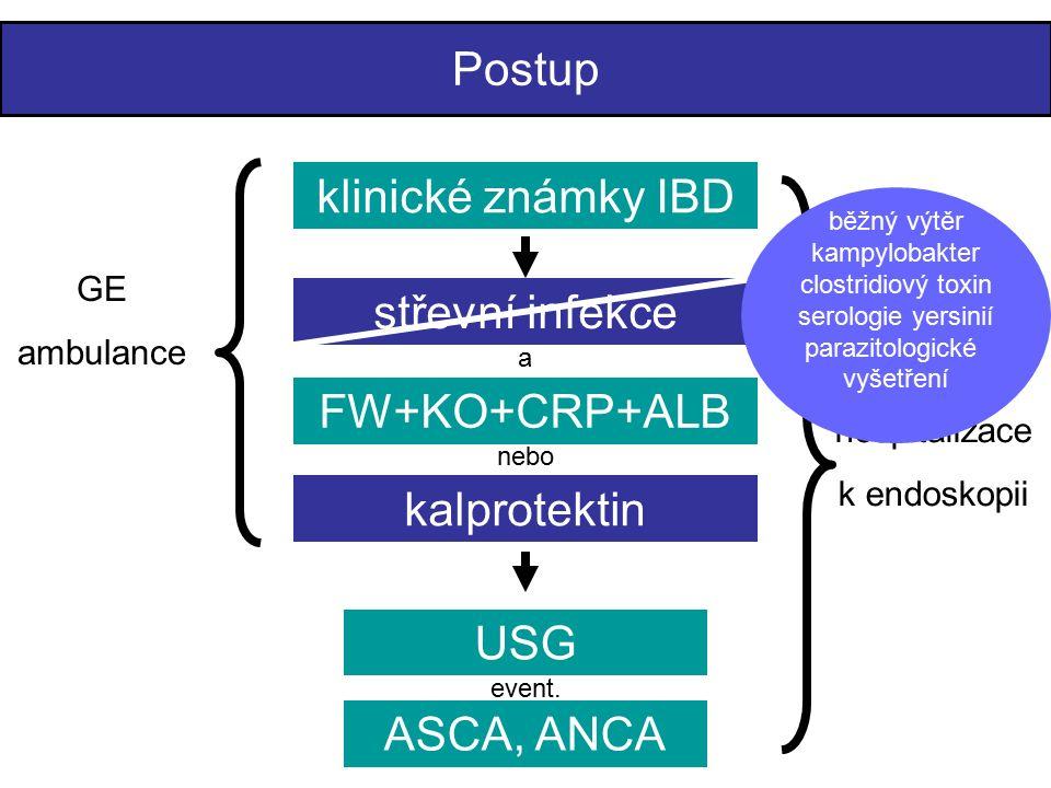 Postup klinické známky IBD FW+KO+CRP+ALB USG kalprotektin nebo GE ambulance hospitalizace k endoskopii ASCA, ANCA event.