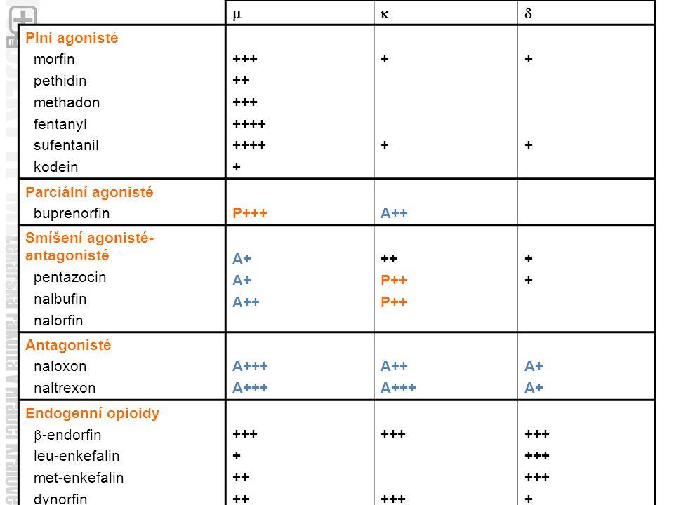  Plní agonisté morfin pethidin methadon fentanyl sufentanil kodein +++ ++ +++ ++++ + ++++ ++++ Parciální agonisté buprenorfinP+++A++ Smíšení agonisté- antagonisté pentazocin nalbufin nalorfin A+ A++ ++ P++ ++++ Antagonisté naloxon naltrexon A+++ A++ A+++ A+ Endogenní opioidy  -endorfin leu-enkefalin met-enkefalin dynorfin +++ + ++ +++ +