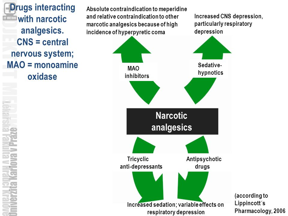 Narcotic analgesics Narcotic analgesics MAO inhibitors Sedative- hypnotics Tricyclic anti-depressants Antipsychotic drugs Increased sedation; variable
