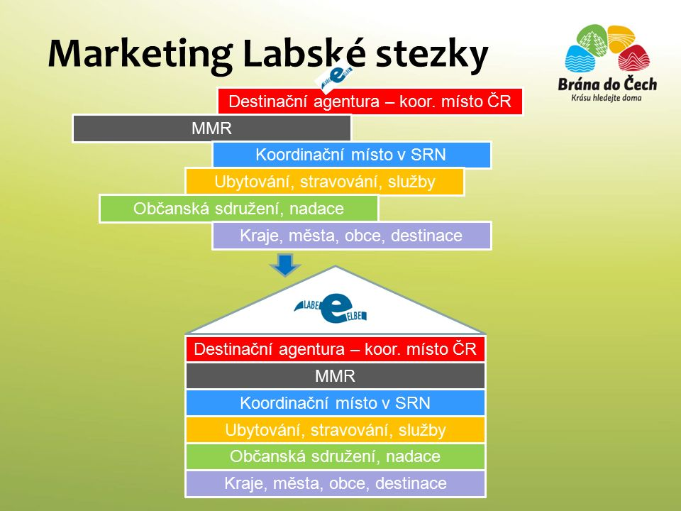 Marketing Labské stezky Destinační agentura – koor.