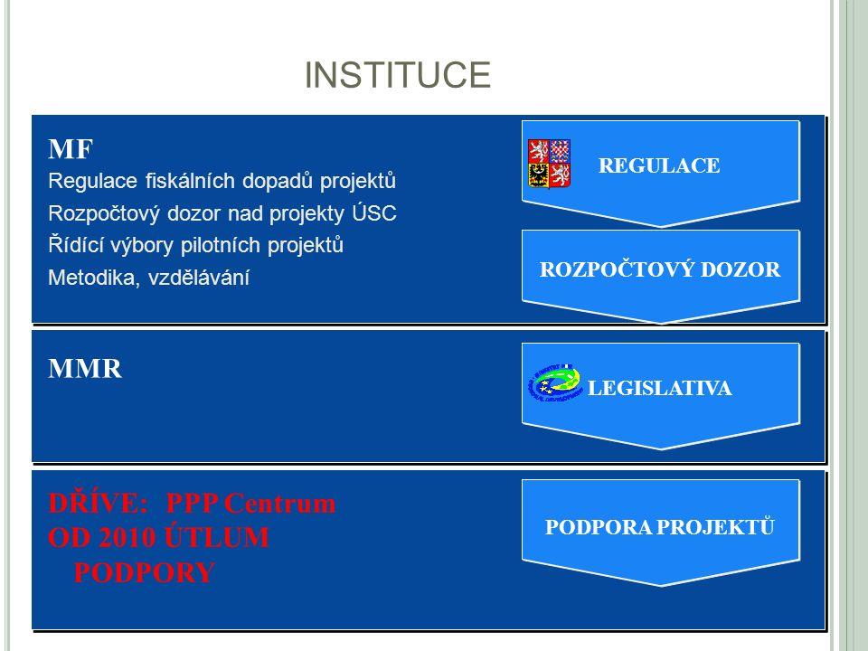 INSTITUCE 29 Instituce MF Regulace fiskálních dopadů projektů Rozpočtový dozor nad projekty ÚSC Řídící výbory pilotních projektů Metodika, vzdělávání ROZPOČTOVÝ DOZOR REGULA CE DŘÍVE: PPP Centrum OD 2010 ÚTLUM PODPORY PODPORA PROJE KT Ů MMR LEGISLATIVA