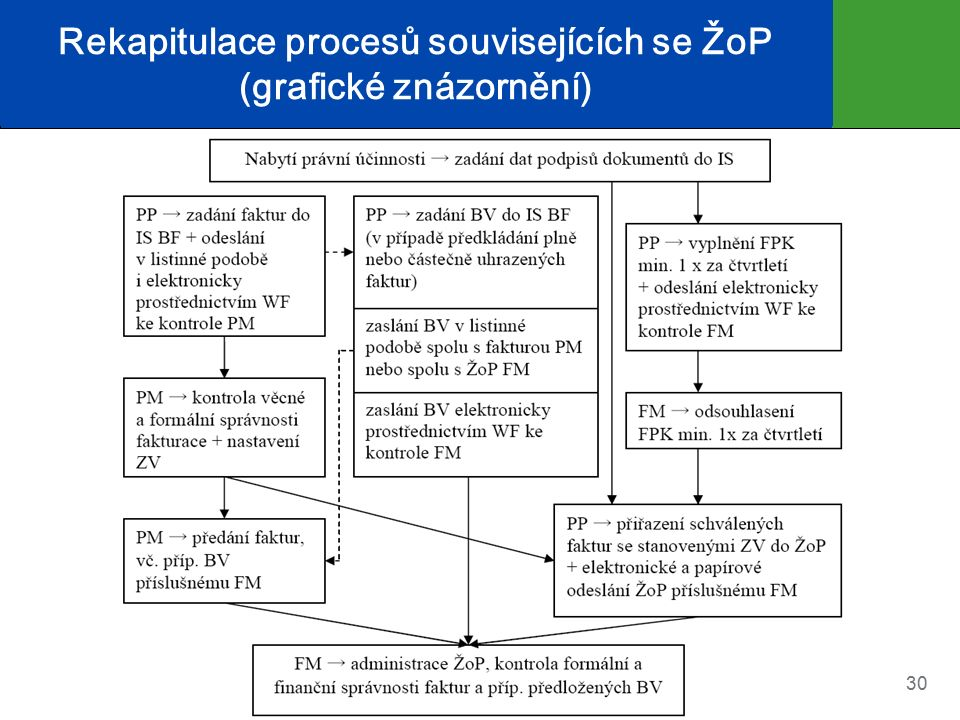 Rekapitulace procesů souvisejících se ŽoP (grafické znázornění) 30