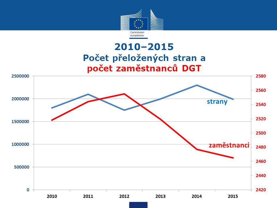 2010–2015 Počet přeložených stran a počet zaměstnanců DGT