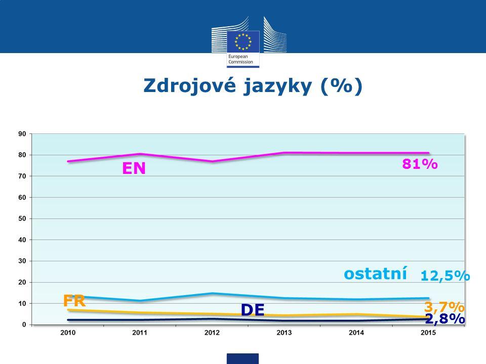 Zdrojové jazyky (%) EN FR ostatní DE 81% 3,7% 2,8% 12,5%