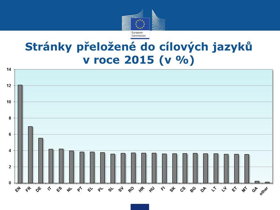 Stránky přeložené do cílových jazyků v roce 2015 (v %)
