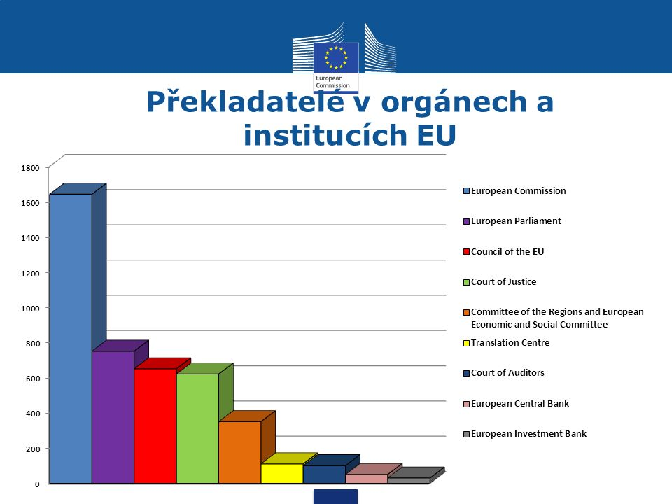 Překladatelé v orgánech a institucích EU
