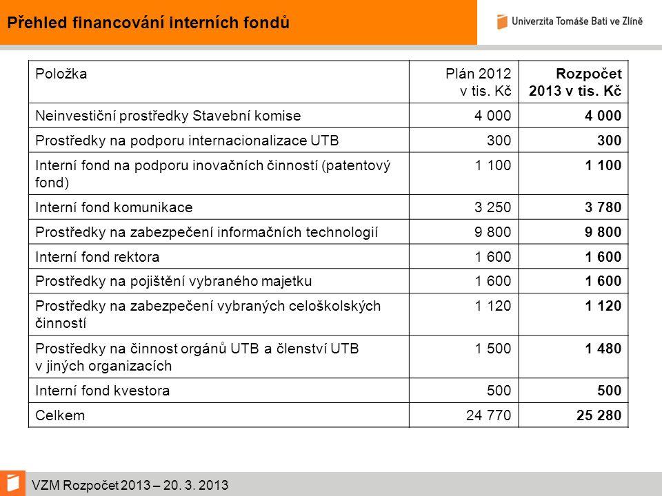 VZM Rozpočet 2013 – 20. 3. 2013 Přehled financování interních fondů PoložkaPlán 2012 v tis.