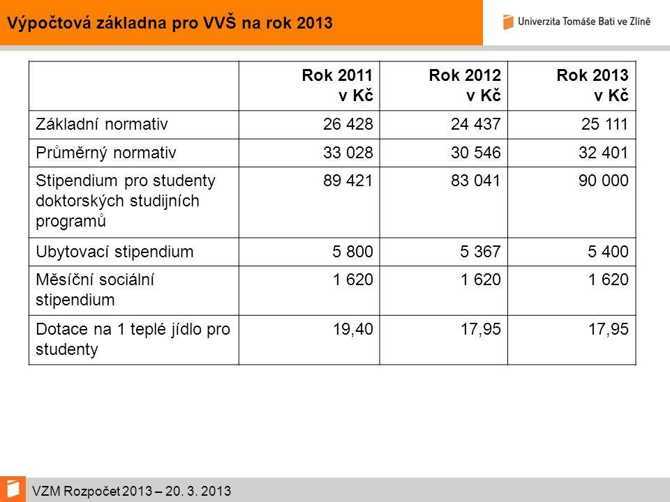 VZM Rozpočet 2013 – 20.3. 2013 Rozdělení prostředků VVaI (v tis.