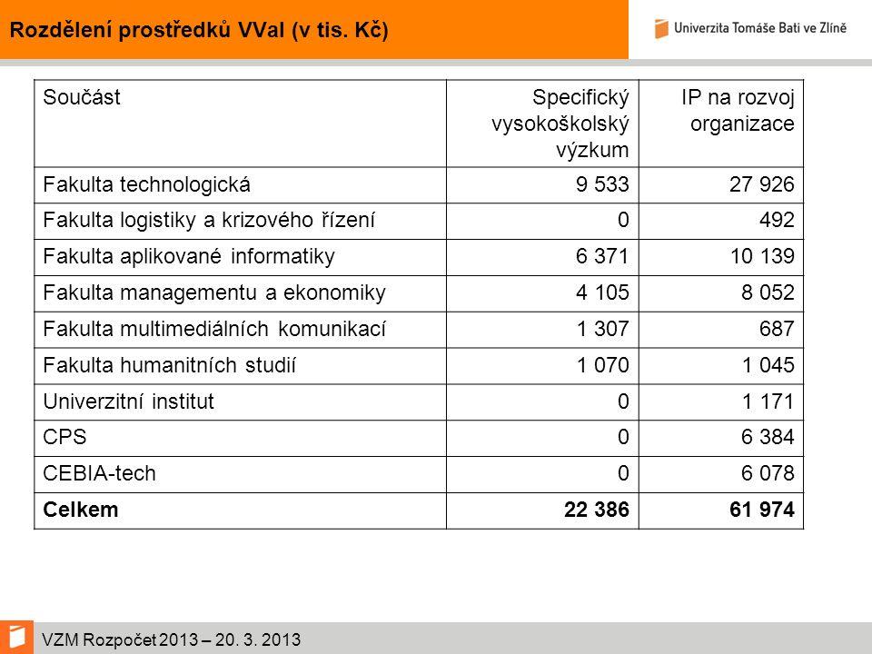 VZM Rozpočet 2013 – 20. 3. 2013 Rozdělení prostředků VVaI (v tis.