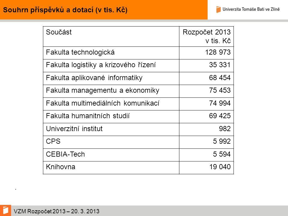 VZM Rozpočet 2013 – 20. 3. 2013 Souhrn příspěvků a dotací (v tis.