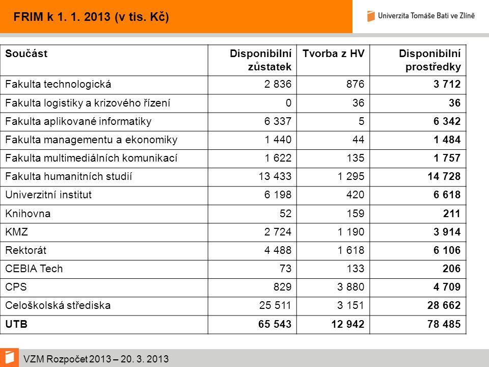 VZM Rozpočet 2013 – 20. 3. 2013 FRIM k 1. 1. 2013 (v tis.