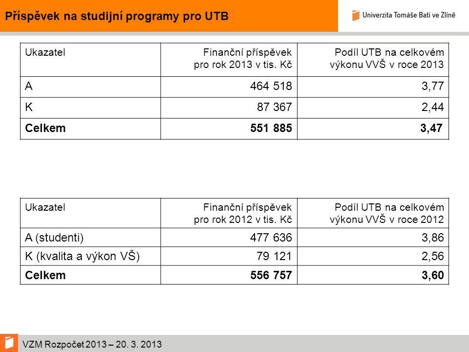VZM Rozpočet 2013 – 20.3. 2013 Počet studentů UTB 2013 (skutečnost 31.