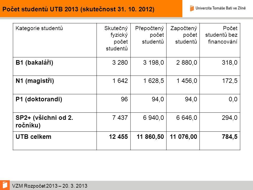 VZM Rozpočet 2013 – 20. 3. 2013 Počet studentů UTB 2013 (skutečnost 31.