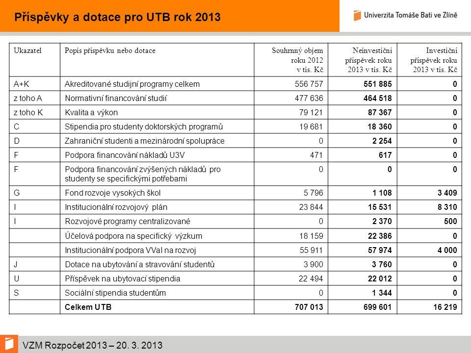 VZM Rozpočet 2013 – 20. 3.