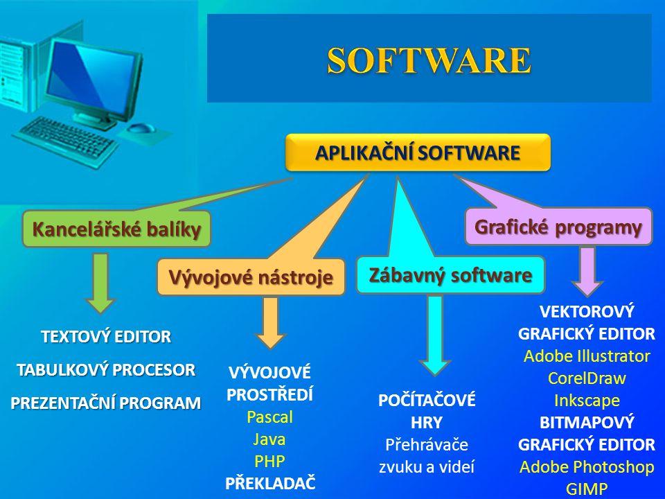 Kancelářské balíky Vývojové nástroje Zábavný software Grafické programy TEXTOVÝ EDITOR TABULKOVÝ PROCESOR PREZENTAČNÍ PROGRAM VEKTOROVÝ GRAFICKÝ EDITOR Adobe Illustrator CorelDraw Inkscape BITMAPOVÝ GRAFICKÝ EDITOR Adobe Photoshop GIMP VÝVOJOVÉ PROSTŘEDÍ Pascal Java PHP PŘEKLADAČ POČÍTAČOVÉ HRY Přehrávače zvuku a videí