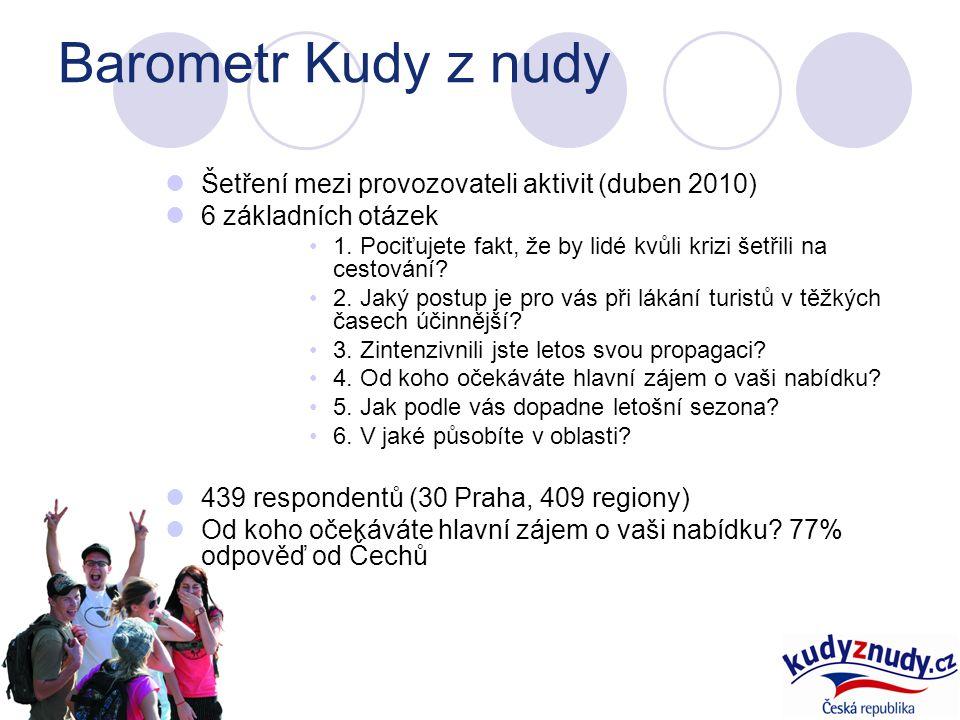Barometr Kudy z nudy Šetření mezi provozovateli aktivit (duben 2010) 6 základních otázek 1.