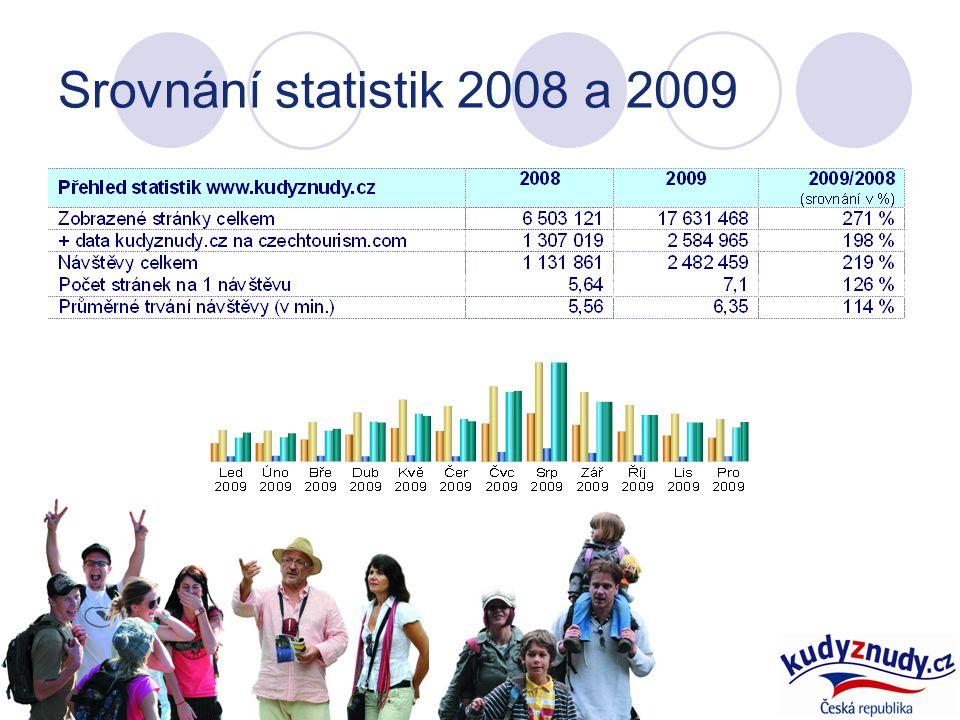 Srovnání statistik 2008 a 2009