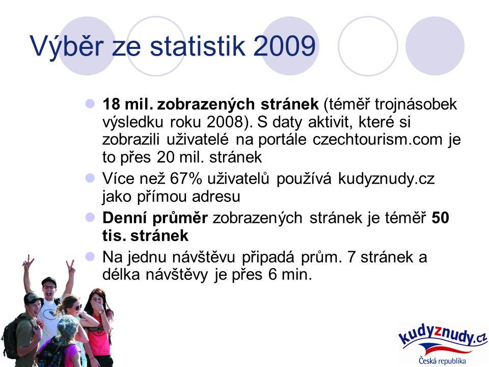 Výběr ze statistik 2009 18 mil. zobrazených stránek (téměř trojnásobek výsledku roku 2008).