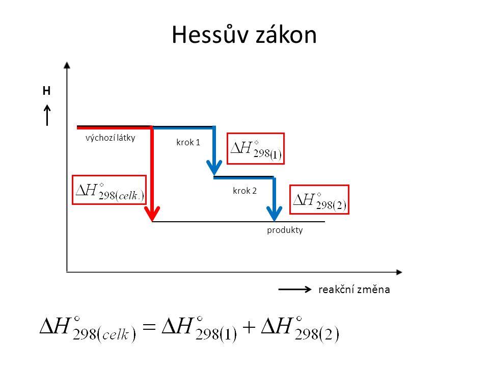 Hessův zákon produkty výchozí látky H reakční změna krok 1 krok 2