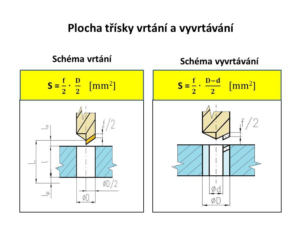 Plocha třísky vrtání a vyvrtávání Schéma vrtání Schéma vyvrtávání
