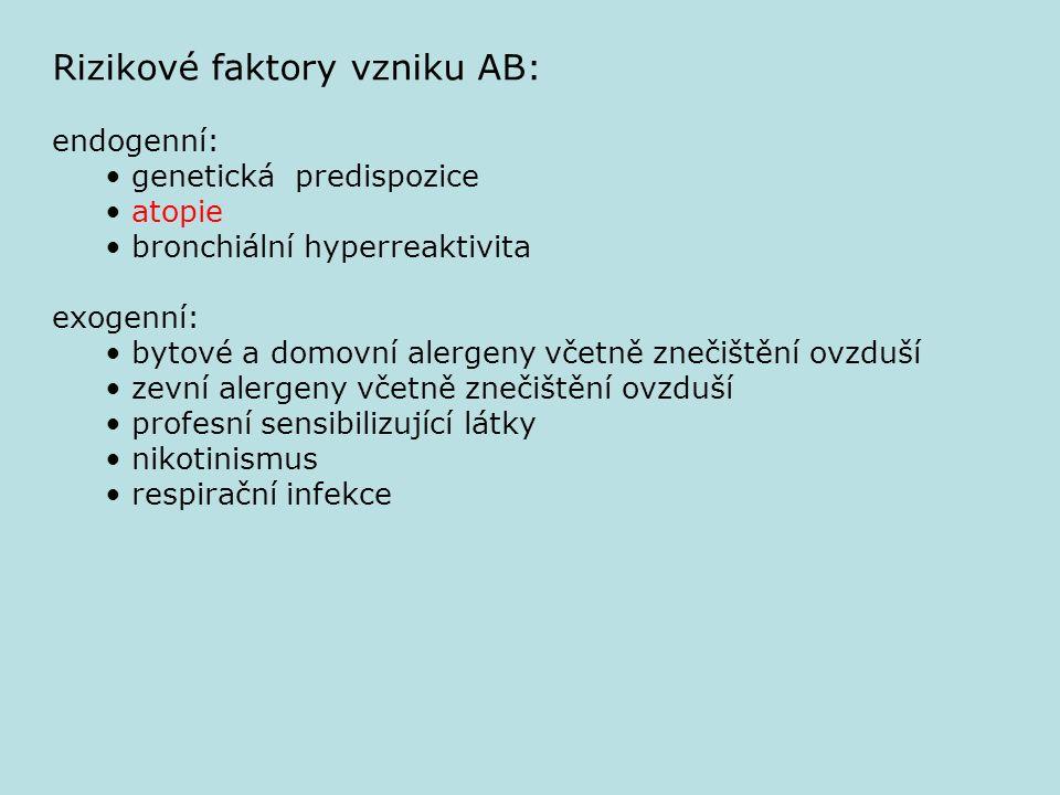 Rizikové faktory vzniku AB: endogenní: genetická predispozice atopie bronchiální hyperreaktivita exogenní: bytové a domovní alergeny včetně znečištění
