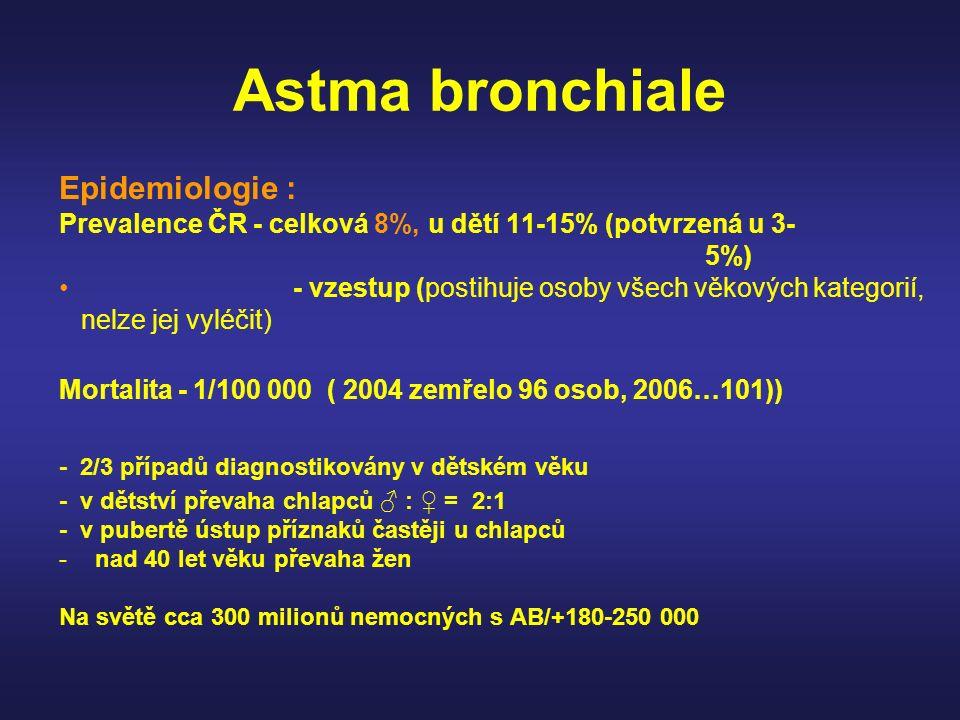 Astma prevalence a mortalita Source: Masoli M et al. Allergy 2004