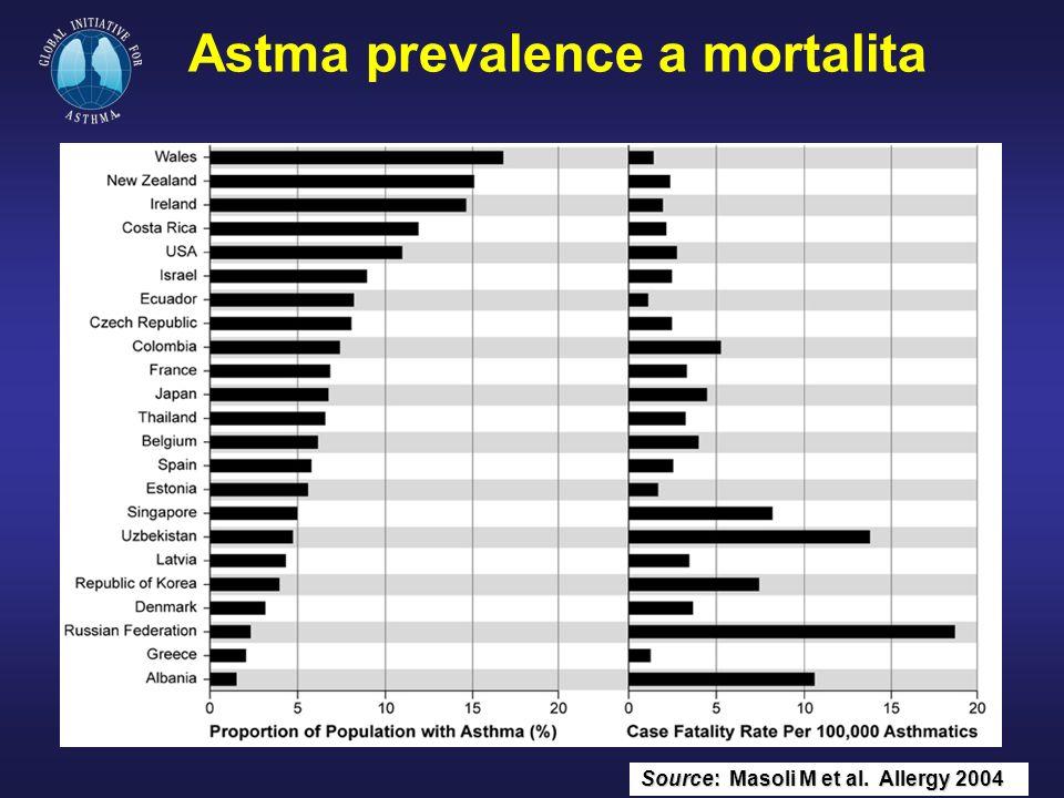 Kombinovaná klasifikace astmatu podle tíže a podle úrovně kontroly Intermitentní astma Perzistující lehké astma Perzistující středně těžké astma Těžké perzistující astma Pod kontrolou SLA Pod částečnou kontrolou Pod nedostatečnou OLA kontrolou