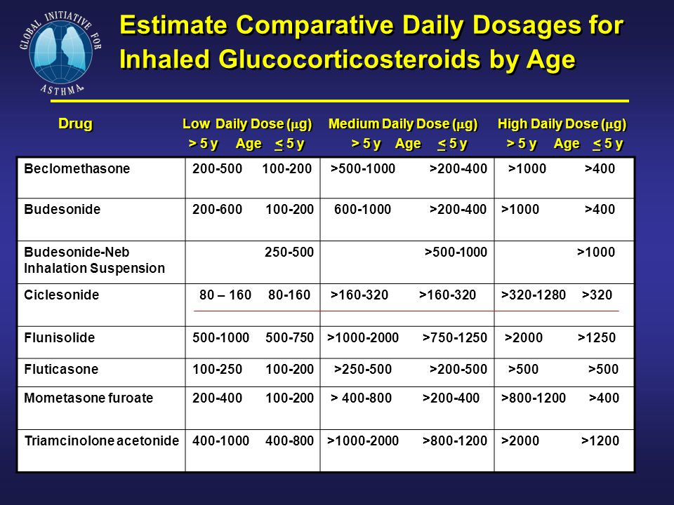 Estimate Comparative Daily Dosages for Inhaled Glucocorticosteroids by Age Drug Low Daily Dose (  g) Medium Daily Dose (  g) High Daily Dose (  g)