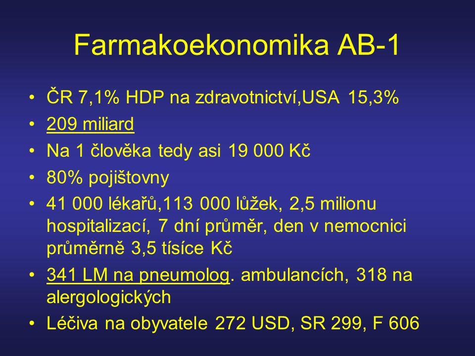 Farmakoekonomika AB-1 ČR 7,1% HDP na zdravotnictví,USA 15,3% 209 miliard Na 1 člověka tedy asi 19 000 Kč 80% pojištovny 41 000 lékařů,113 000 lůžek, 2