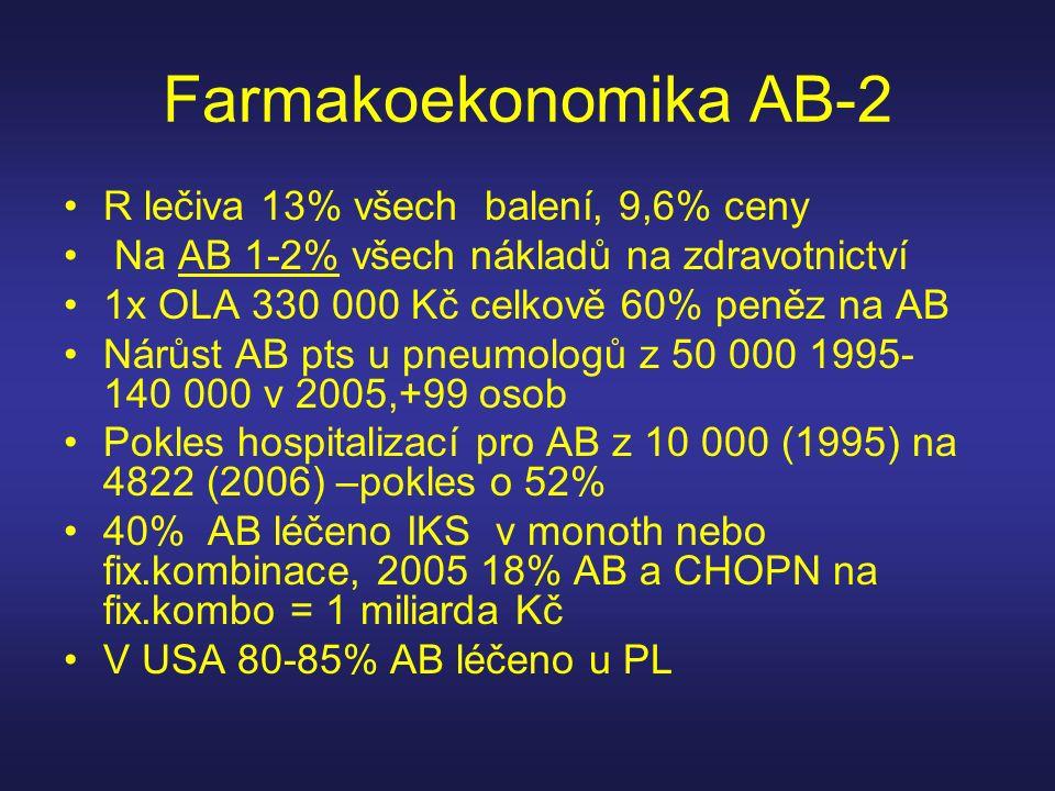 Farmakoekonomika AB-2 R lečiva 13% všech balení, 9,6% ceny Na AB 1-2% všech nákladů na zdravotnictví 1x OLA 330 000 Kč celkově 60% peněz na AB Nárůst