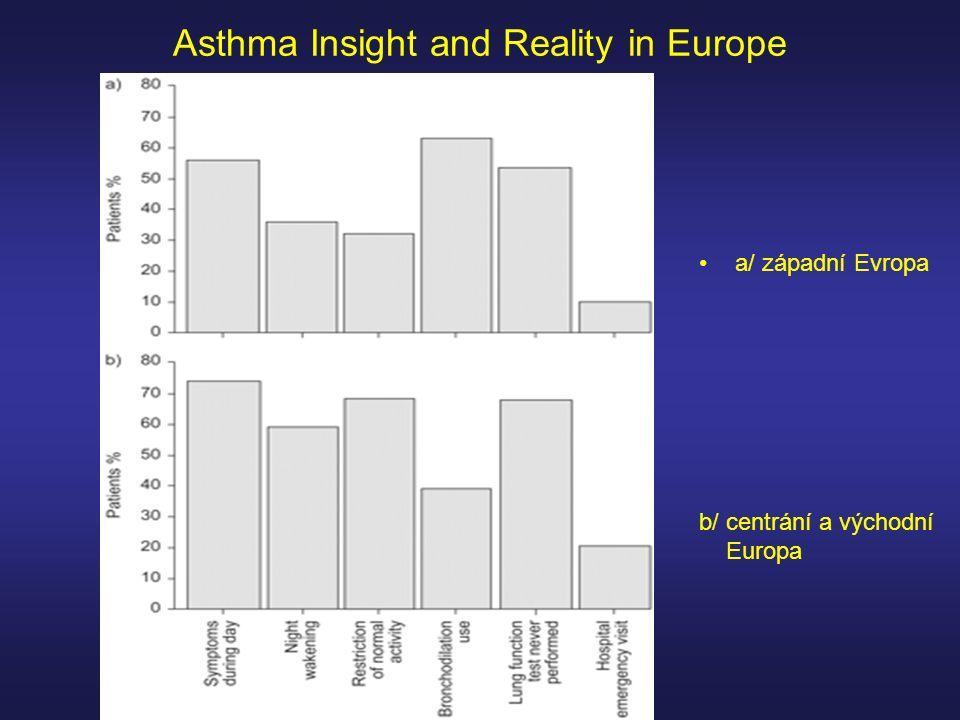 Asthma Insight and Reality in Europe a/ západní Evropa b/ centrání a východní Europa