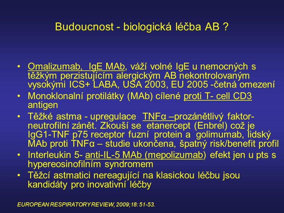 Budoucnost - biologická léčba AB ? Omalizumab, IgE MAb, váží volné IgE u nemocných s těžkým perzistujícím alergickým AB nekontrolovaným vysokými ICS+