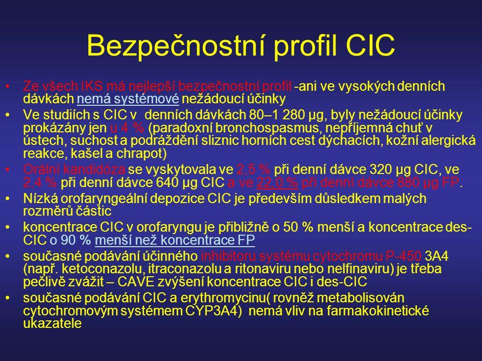 Bezpečnostní profil CIC Ze všech IKS má nejlepší bezpečnostní profil -ani ve vysokých denních dávkách nemá systémové nežádoucí účinky Ve studiích s CI