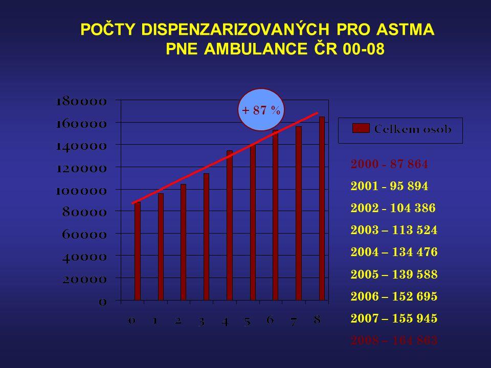 Asthma + operace: onemocnění pod kontrolou bez námitek: FVC 50-55%NH - muži nad 2000 ml -ženy nad 1500 ml FEV1 > 50%NH - muži nad 1500 ml -ženy nad 1200 ml riziko: FEV1 < 50%NH -anestesiolog hrudní operace bez resekce parenchymu -kardiovaskulární výkony- cca 3-6 měsíců pokles plicních fcí o 15% předoperační vyšetření -14 dnů: spirometrie,spiroergometrie, bronchodil.test,bronchodil.
