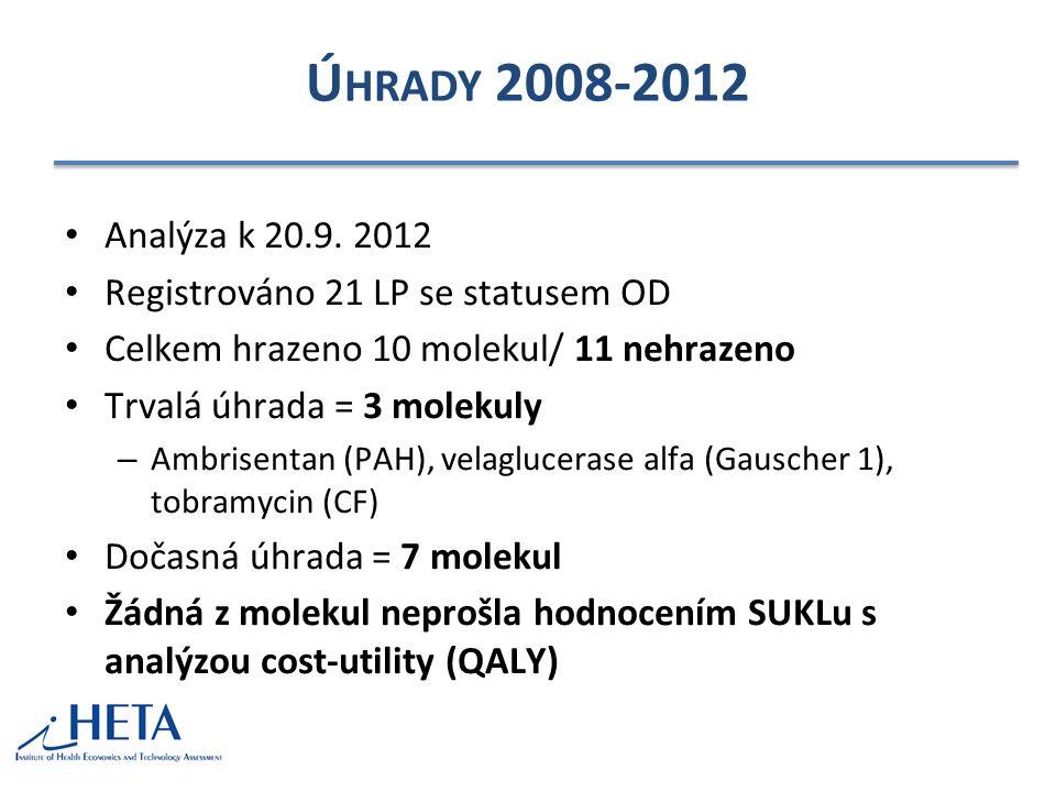 Ú HRADY 2008-2012 Analýza k 20.9.
