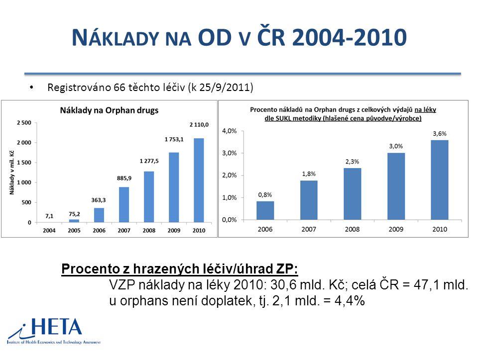 VZP+SZP – ABSOLUTNÍ ČÍSLA 2007-2012