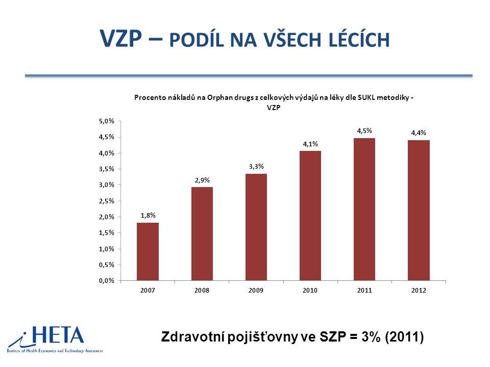 VZP – PODÍL NA VŠECH LÉCÍCH Zdravotní pojišťovny ve SZP = 3% (2011)