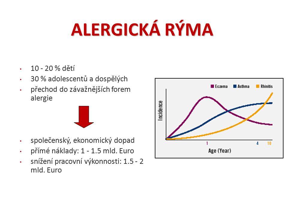 ALERGICKÁ RÝMA 10 - 20 % dětí 30 % adolescentů a dospělých přechod do závažnějších forem alergie společenský, ekonomický dopad přímé náklady: 1 - 1.5
