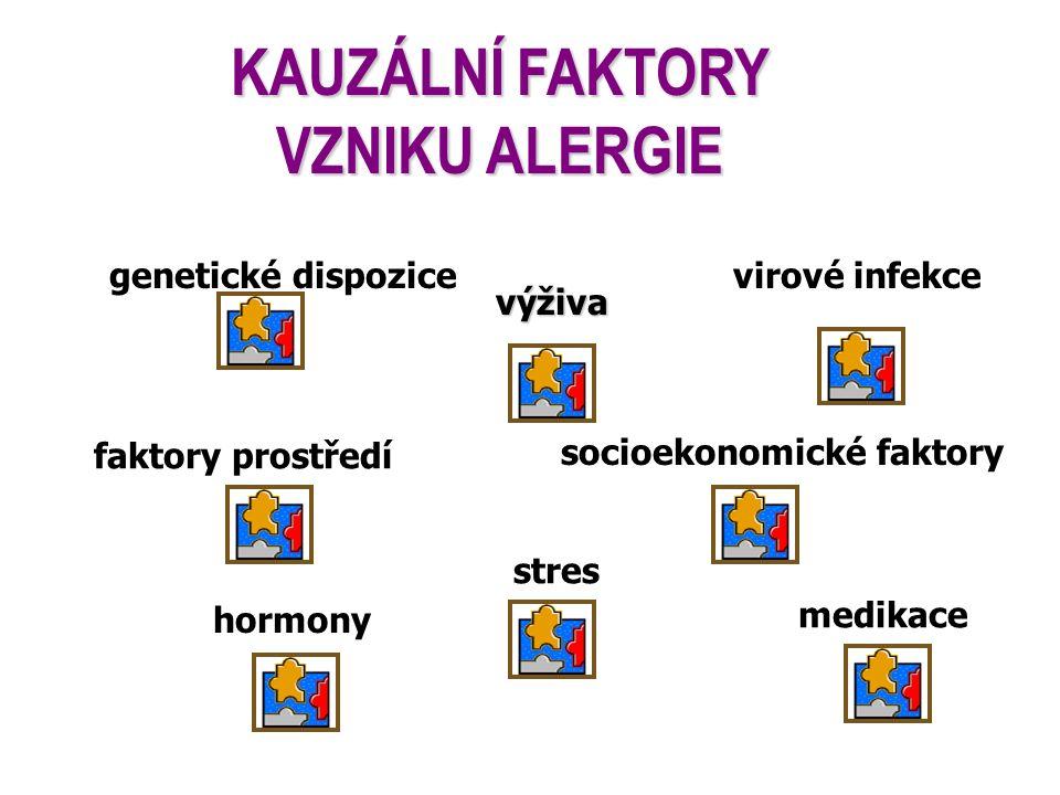 KAUZÁLNÍ FAKTORY VZNIKU ALERGIE genetické dispozice virové infekce hormony faktory prostředí medikace stres výživa socioekonomické faktory