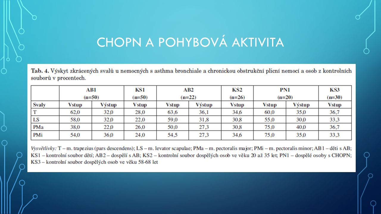 CHOPN A POHYBOVÁ AKTIVITA