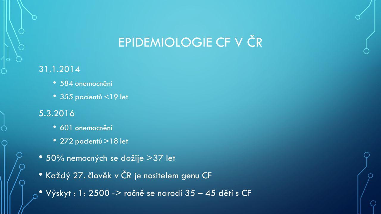 EPIDEMIOLOGIE CF V ČR 31.1.2014 584 onemocnění 355 pacientů <19 let 5.3.2016 601 onemocnění 272 pacientů >18 let 50% nemocných se dožije >37 let Každý