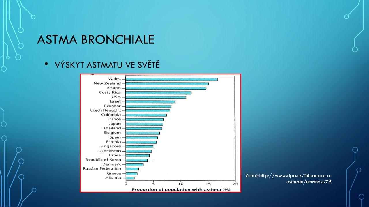 ASTMA BRONCHIALE VÝSKYT ASTMATU VE SVĚTĚ Zdroj: http://www.cipa.cz/informace-o- astmatu/umrtnost-75